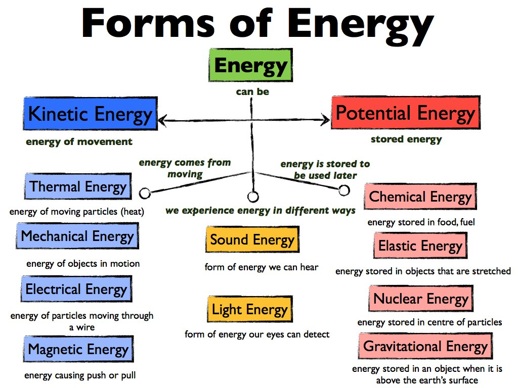 Energy body archives wildfire wisdom energy intelligence includes the metaphysical often missing in standard forms of energy diagrams falaconquin