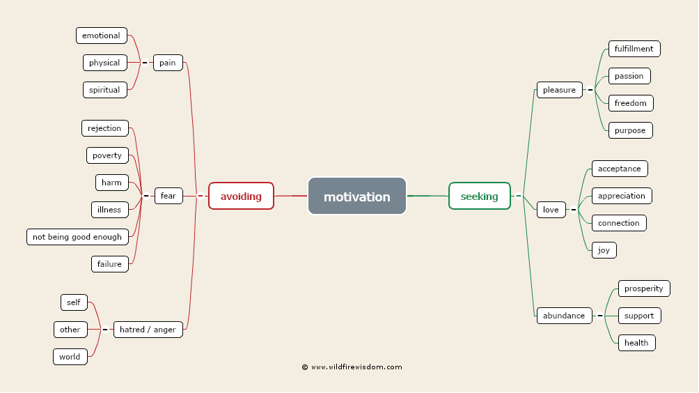 Motivation Mindmap Wildfire Wisdom